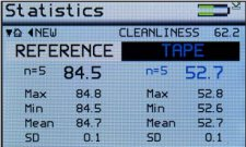 Statistics of cleanliness Readings