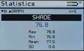 Shade Measurement Statistics